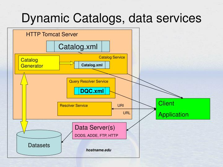 Catalog Service
