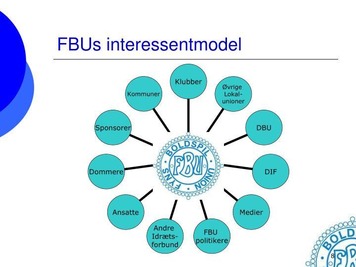 FBUs interessentmodel