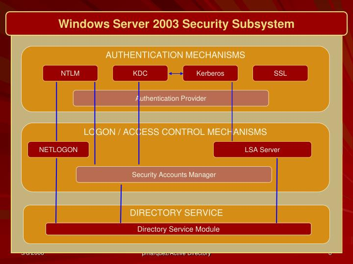 Windows Server 2003 Security Subsystem