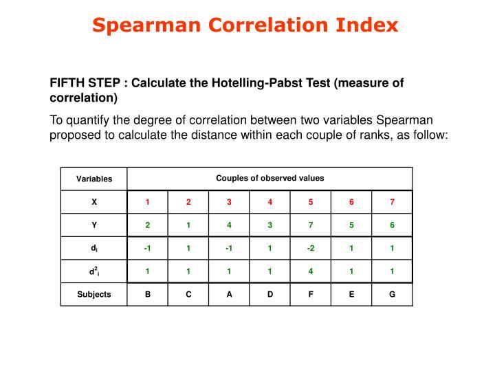 Spearman Correlation Index