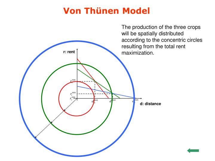 Von Thünen Model