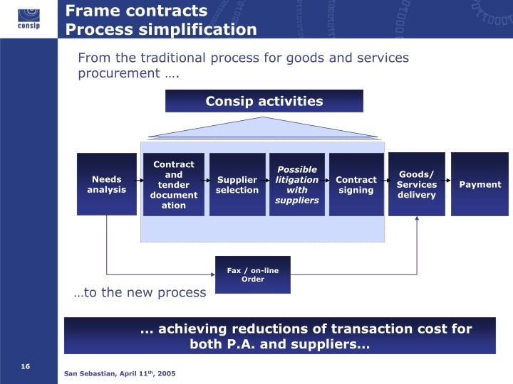 Frame contracts
