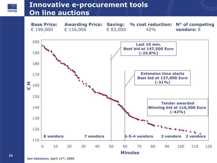 Innovative e-procurement tools