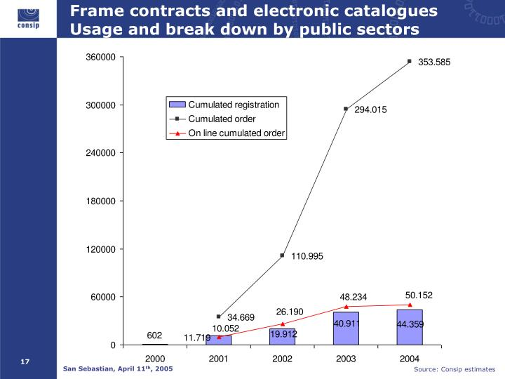 Frame contracts and electronic catalogues