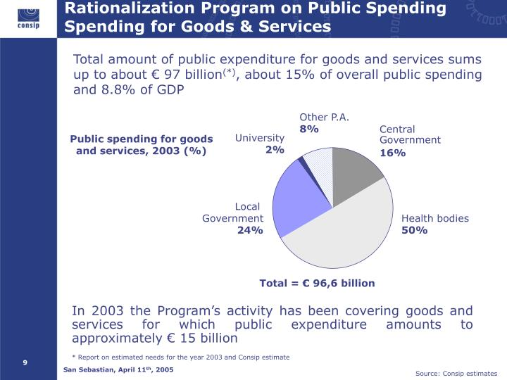 Rationalization Program on Public Spending