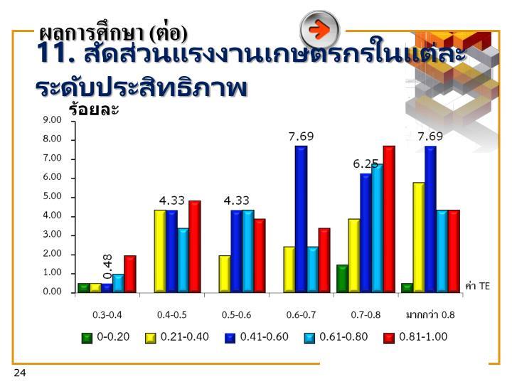 11. สัดส่วนแรงงานเกษตรกรในแต่ละระดับประสิทธิภาพ