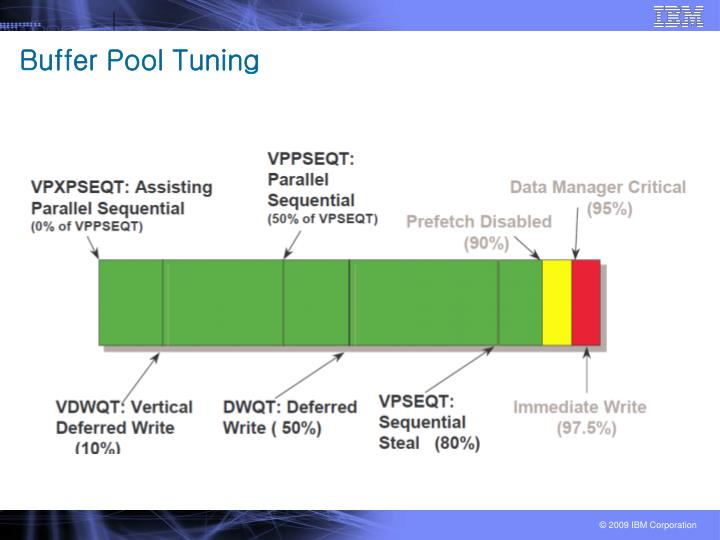 Buffer Pool Tuning