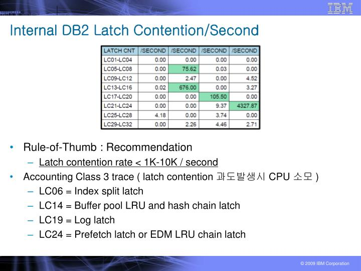 Internal DB2 Latch Contention/Second