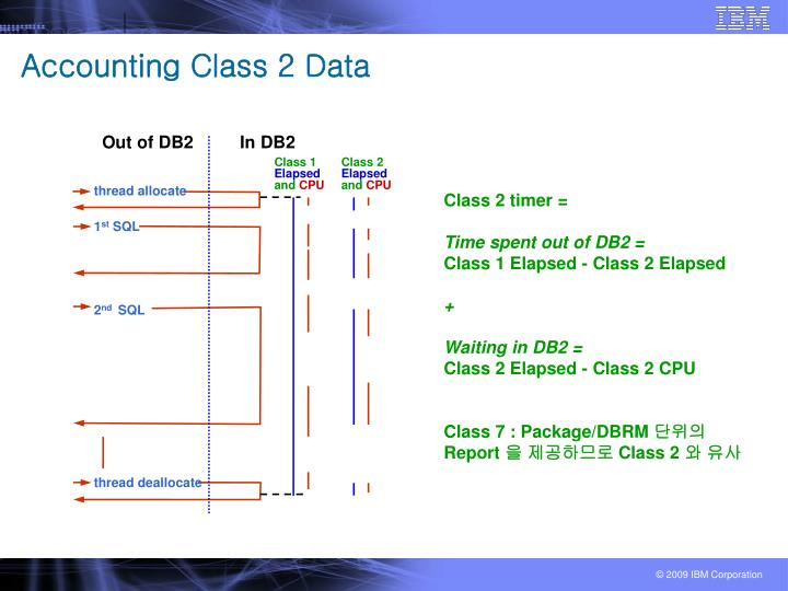 Accounting Class 2 Data