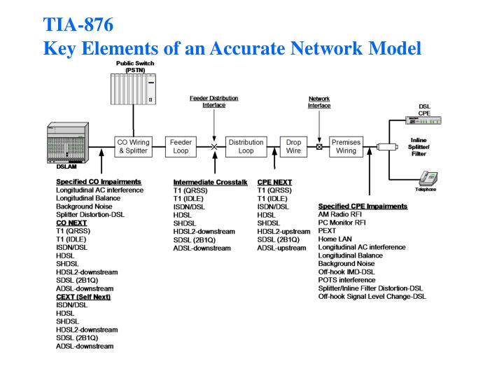 Tia 876 key elements of an accurate network model
