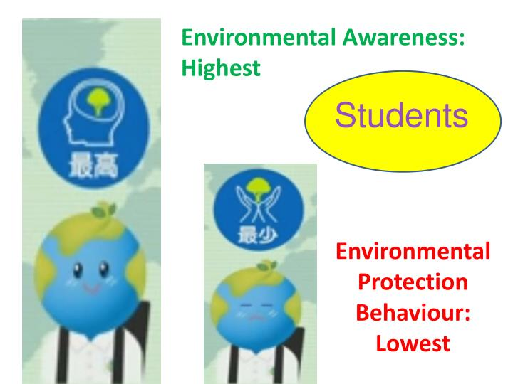 Environmental Protection Behaviour: Lowest