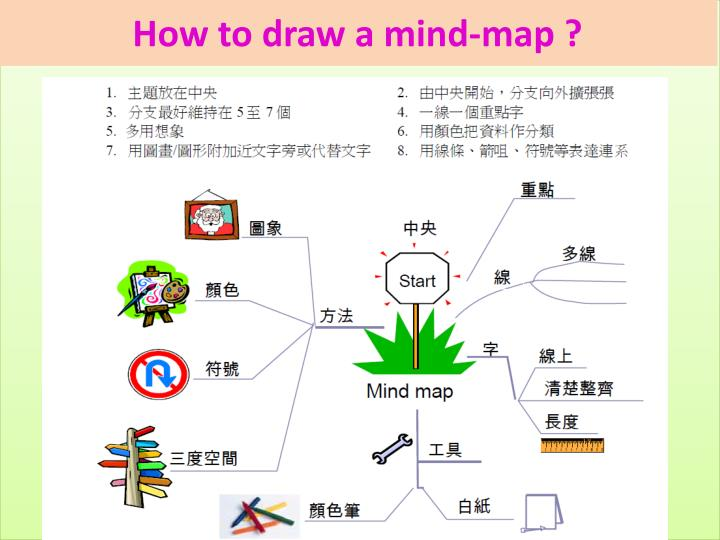 How to draw a mind-map ?