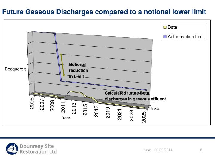 Future Gaseous Discharges compared to a notional lower limit