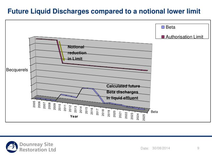 Future Liquid Discharges compared to a notional lower limit