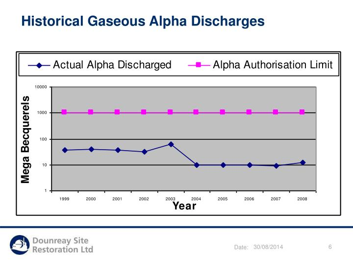 Historical Gaseous Alpha Discharges