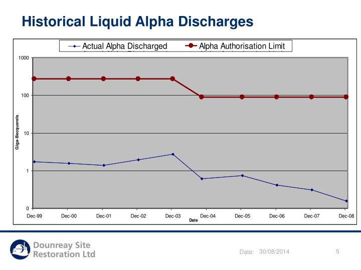 Historical Liquid Alpha Discharges