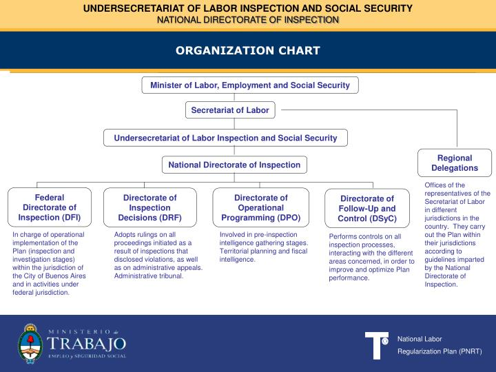 UNDERSECRETARIAT OF LABOR INSPECTION AND