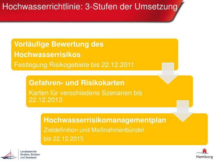 Hochwasserrichtlinie: 3-Stufen der Umsetzung