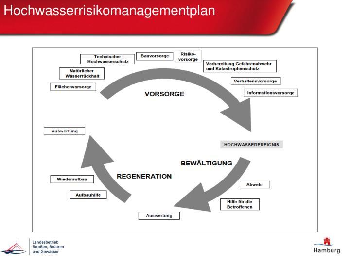 Hochwasserrisikomanagementplan
