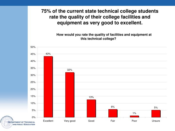 75% of the current state technical college students rate the quality of their college facilities and equipment as very good to excellent.