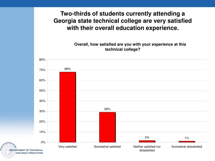 Two-thirds of students currently attending a Georgia state technical college are very satisfied with their overall education experience.