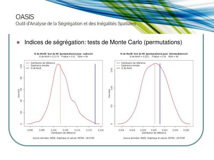 Indices de ségrégation: tests de Monte Carlo (permutations)