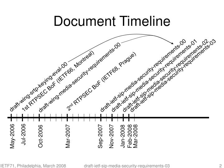 Document timeline