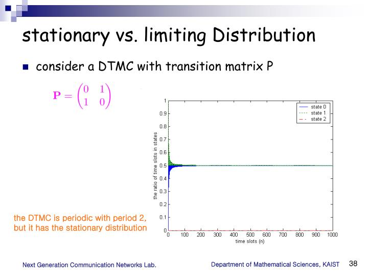 stationary vs. limiting Distribution