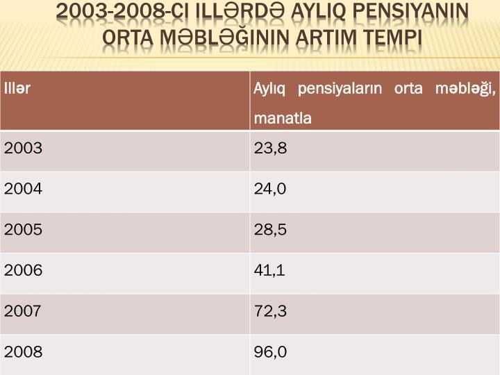 2003-2008-ci illərdə ayliq pensiyanIn orta məbləğinin artIm tempi