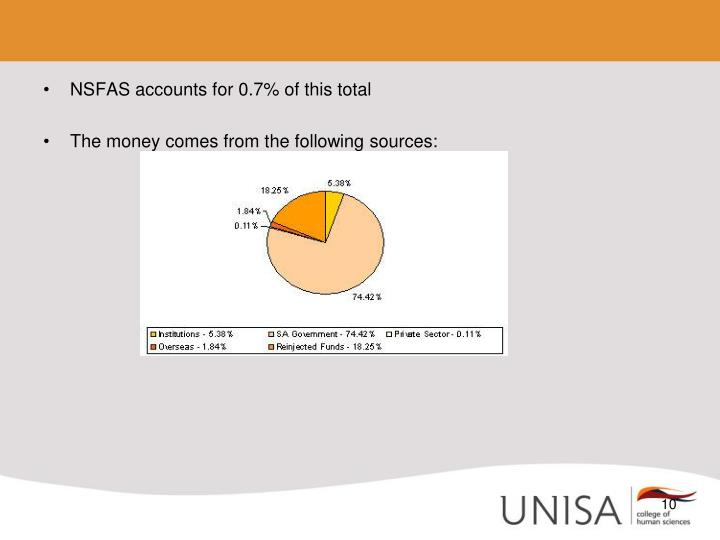NSFAS accounts for 0.7% of this total