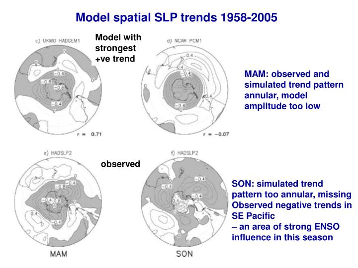 Model spatial SLP trends 1958-2005