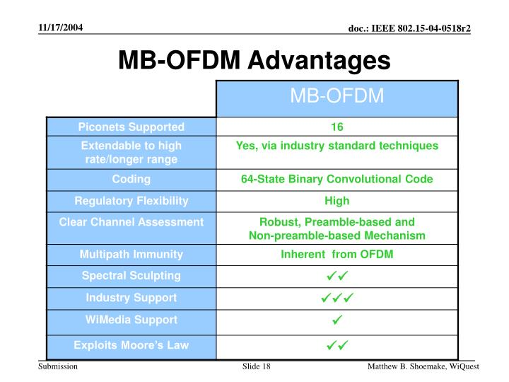 ofdm thesis Naval postgraduate school monterey, california thesis approved for public release distribution is unlimited performance analysis of ofdm in.