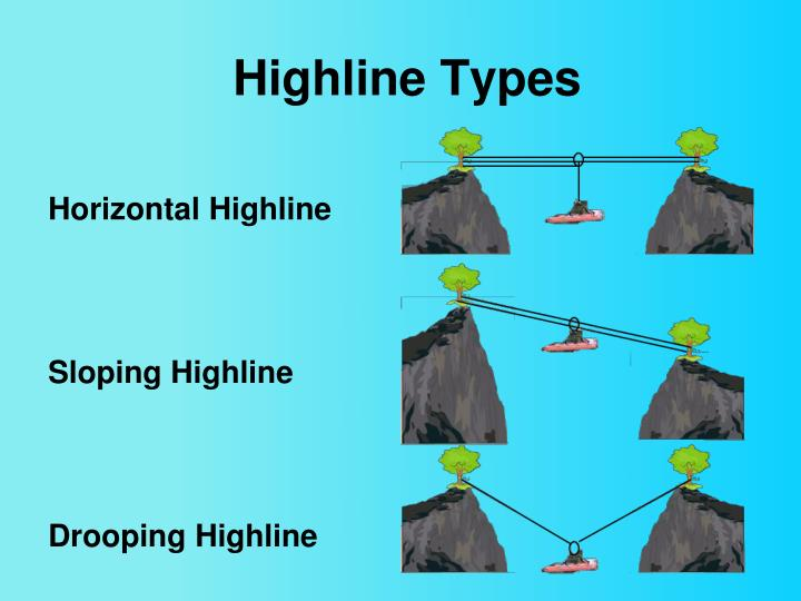 Highline Types