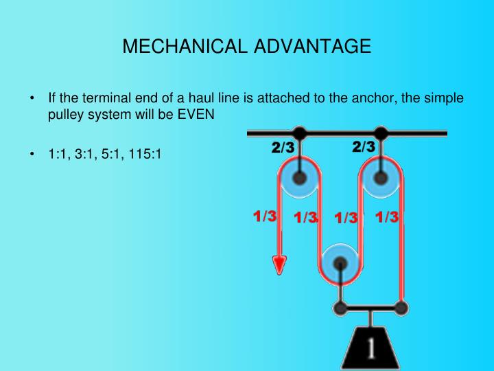 MECHANICAL ADVANTAGE