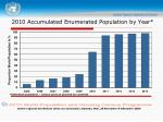 2010 accumulated enumerated population by year
