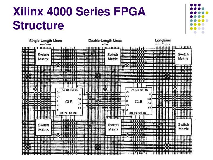 Xilinx 4000 Series FPGA Structure