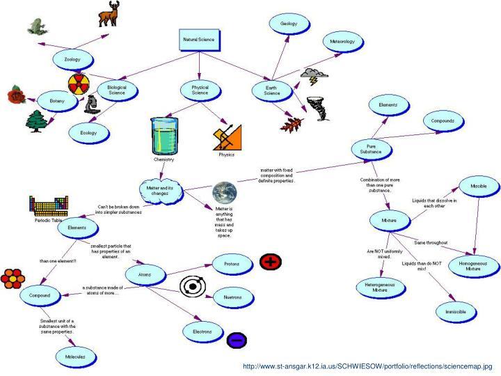 http://www.st-ansgar.k12.ia.us/SCHWIESOW/portfolio/reflections/sciencemap.jpg
