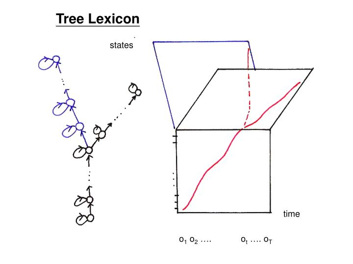 Tree Lexicon