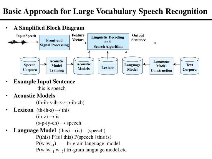 Input Speech
