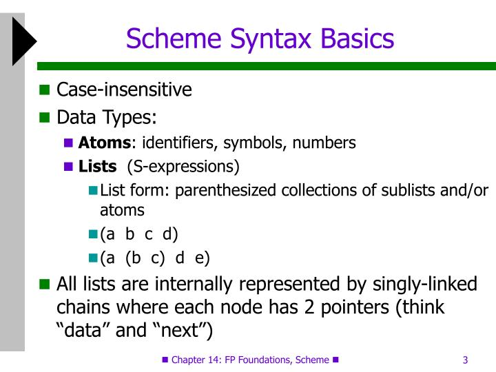 Scheme Syntax Basics