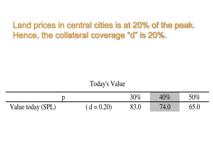 Land prices in central cities is at 20% of the peak.