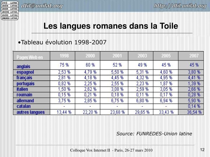 Les langues romanes dans la Toile