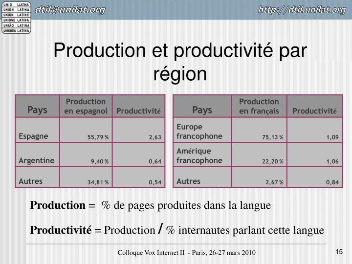 Production et productivité par région