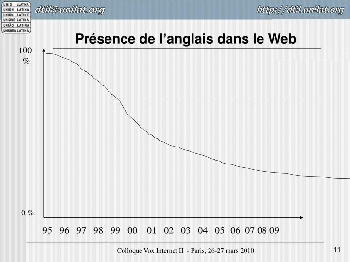 Présence de l'anglais dans le Web