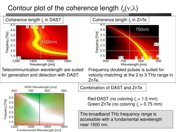 Contour plot of the coherence length