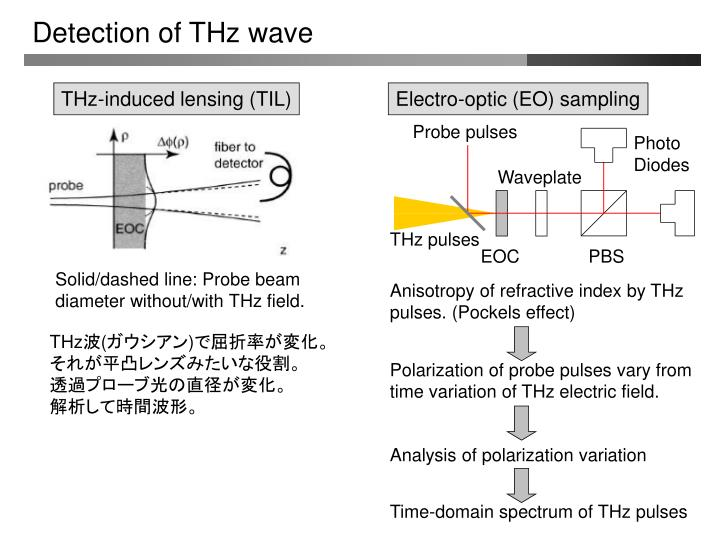 Detection of THz wave