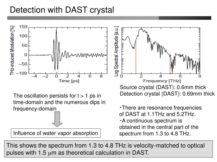 Detection with DAST crystal