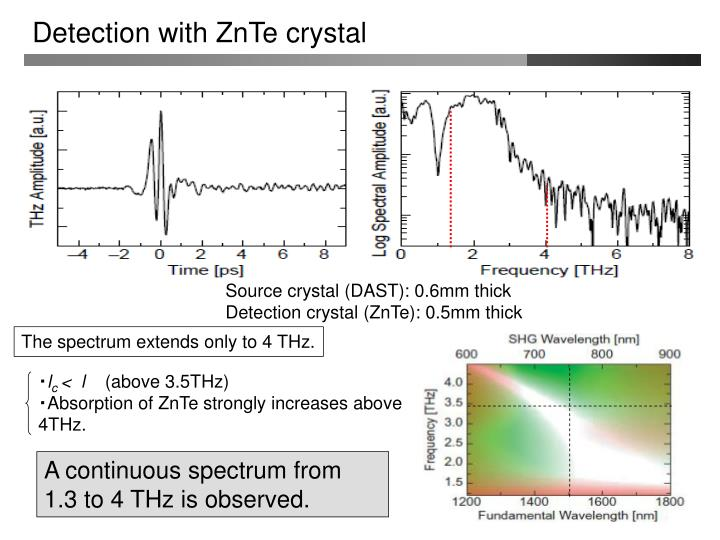 Detection with ZnTe crystal