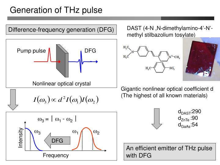 Generation of THz pulse
