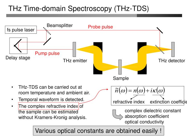 THz Time-domain Spectroscopy (THz-TDS)